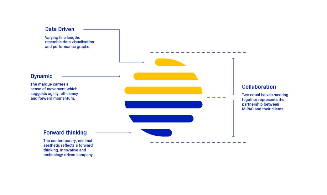 Mipac logo rational